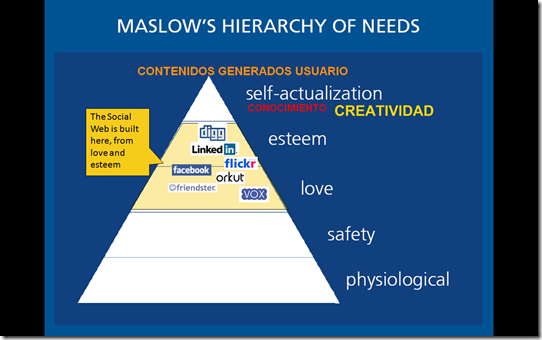 social web maslow
